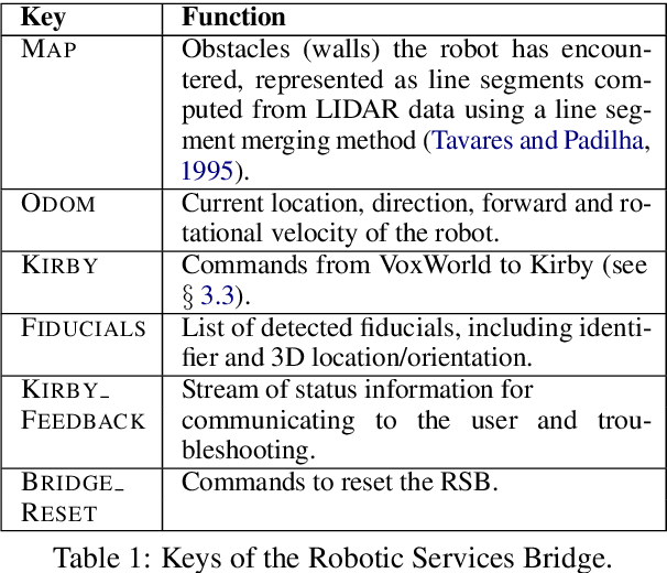 Figure 1 for Situated Multimodal Control of a Mobile Robot: Navigation through a Virtual Environment