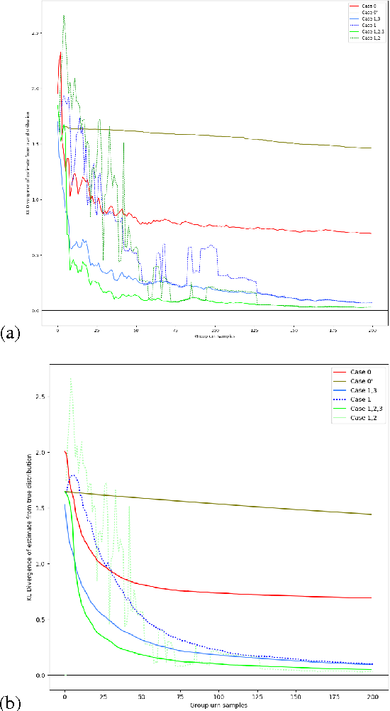 Figure 2 for A Brief Study of In-Domain Transfer and Learning from Fewer Samples using A Few Simple Priors