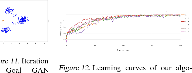 Figure 4 for Automatic Goal Generation for Reinforcement Learning Agents