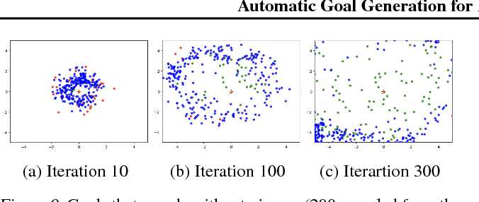 Figure 2 for Automatic Goal Generation for Reinforcement Learning Agents