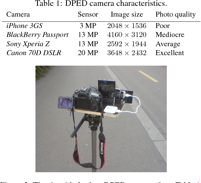 Figure 2 for DSLR-Quality Photos on Mobile Devices with Deep Convolutional Networks