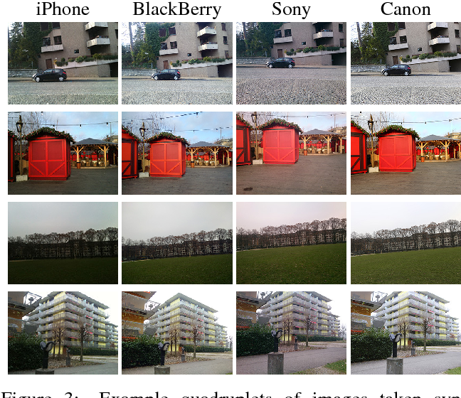 Figure 4 for DSLR-Quality Photos on Mobile Devices with Deep Convolutional Networks
