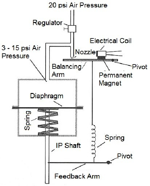 Supervision of control valve characteristics using plc and creation figure 2 ccuart Choice Image