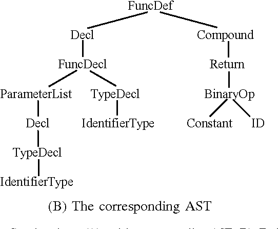 Figure 2 for Building Program Vector Representations for Deep Learning