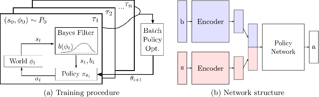 Figure 1 for Bayesian Policy Optimization for Model Uncertainty