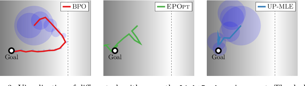 Figure 4 for Bayesian Policy Optimization for Model Uncertainty