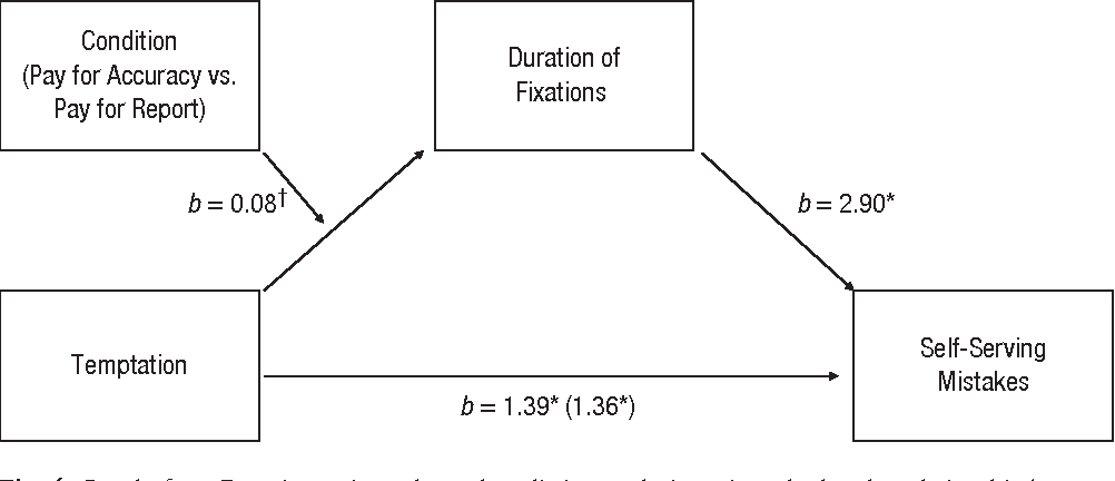 Figure 4 from Justifications shape ethical blind spots