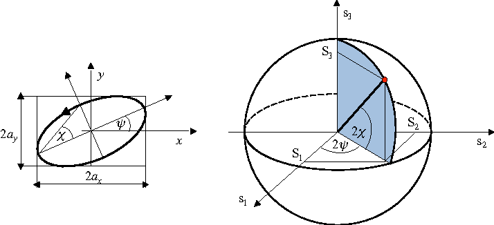 Figure 1 for Pattern Encoding on the Poincare Sphere