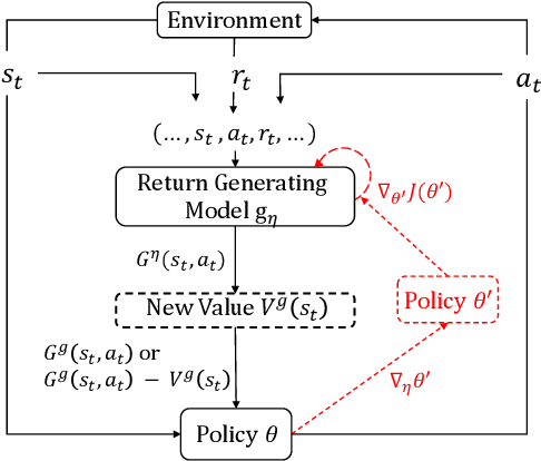 Figure 1 for Beyond Exponentially Discounted Sum: Automatic Learning of Return Function
