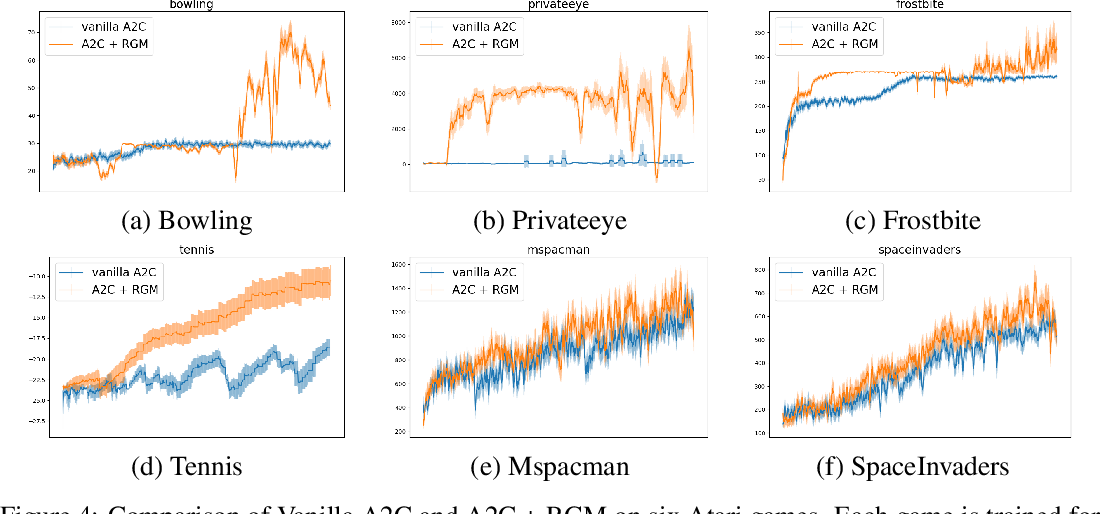 Figure 4 for Beyond Exponentially Discounted Sum: Automatic Learning of Return Function