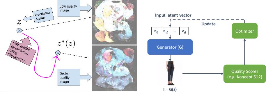 Figure 3 for EvolGAN: Evolutionary Generative Adversarial Networks