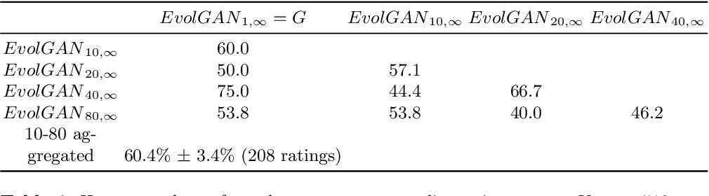 Figure 4 for EvolGAN: Evolutionary Generative Adversarial Networks