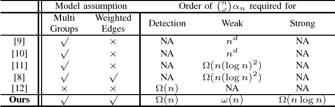 Figure 2 for Hypergraph Spectral Clustering in the Weighted Stochastic Block Model