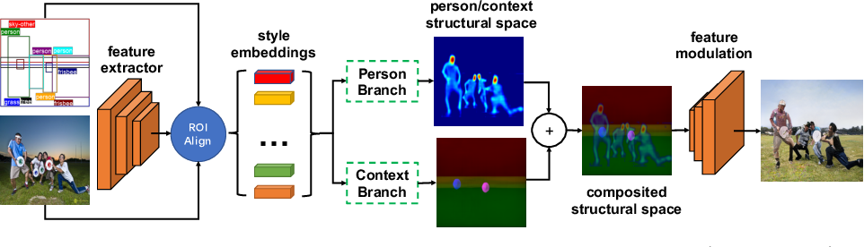 Figure 3 for Person-in-Context Synthesiswith Compositional Structural Space