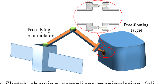 Figure 1 for Compliant Manipulation of Free-Floating Objects
