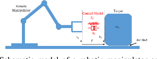 Figure 2 for Compliant Manipulation of Free-Floating Objects