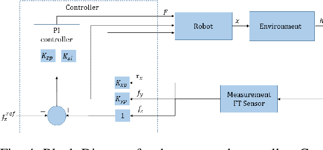 Figure 4 for Compliant Manipulation of Free-Floating Objects