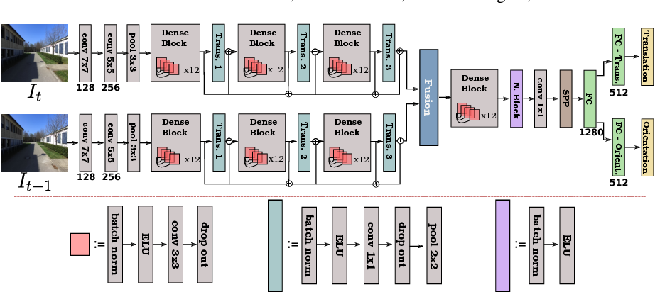 Figure 3 for Topometric Localization with Deep Learning