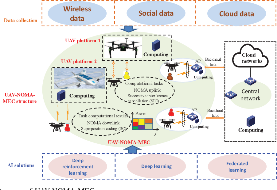 Figure 1 for Artificial Intelligence Driven UAV-NOMA-MEC in Next Generation Wireless Networks