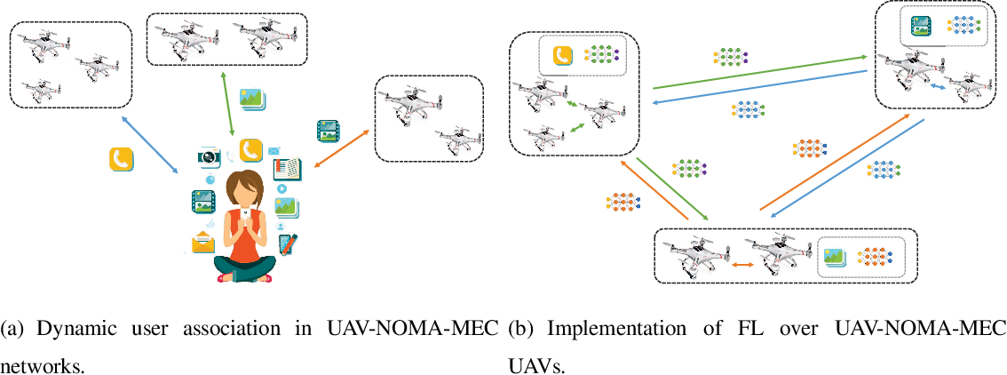 Figure 2 for Artificial Intelligence Driven UAV-NOMA-MEC in Next Generation Wireless Networks