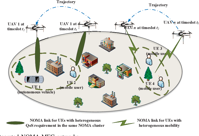 Figure 4 for Artificial Intelligence Driven UAV-NOMA-MEC in Next Generation Wireless Networks