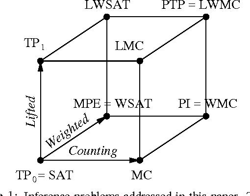 Figure 1 for Probabilistic Theorem Proving