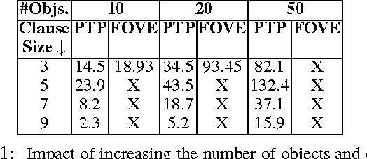 Figure 2 for Probabilistic Theorem Proving