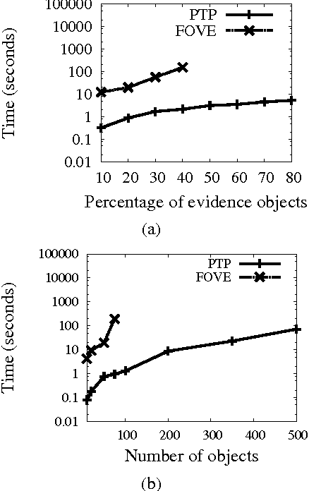 Figure 3 for Probabilistic Theorem Proving