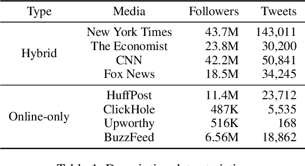 Figure 2 for Understanding Effects of Editing Tweets for News Sharing by Media Accounts through a Causal Inference Framework