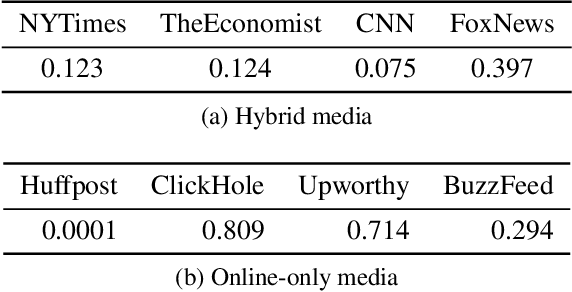 Figure 3 for Understanding Effects of Editing Tweets for News Sharing by Media Accounts through a Causal Inference Framework