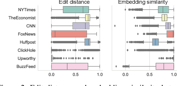 Figure 4 for Understanding Effects of Editing Tweets for News Sharing by Media Accounts through a Causal Inference Framework