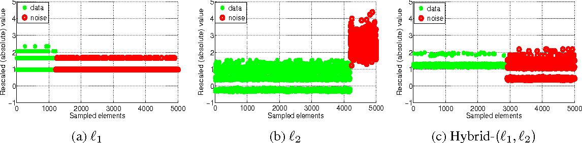 Figure 3 for Recovering PCA from Hybrid-$(\ell_1,\ell_2)$ Sparse Sampling of Data Elements