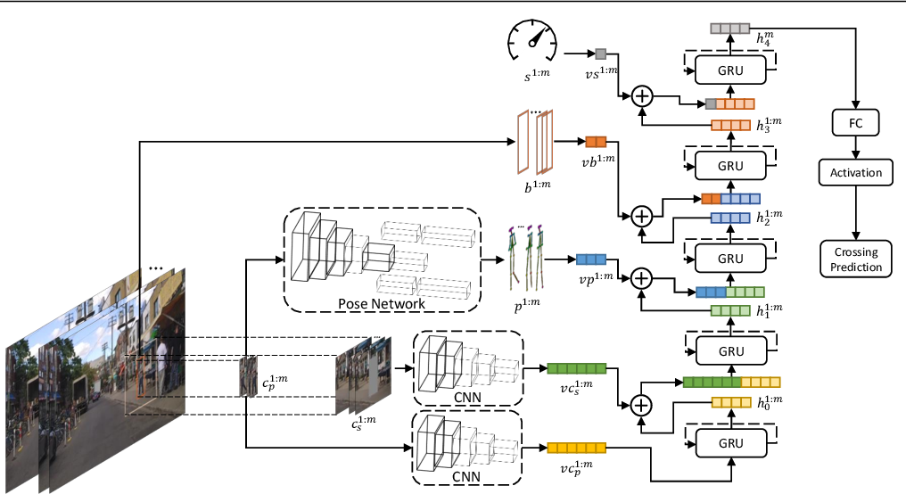 Figure 3 for Pedestrian Action Anticipation using Contextual Feature Fusion in Stacked RNNs