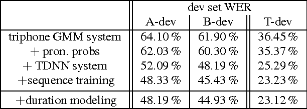 Figure 3 for Using of heterogeneous corpora for training of an ASR system