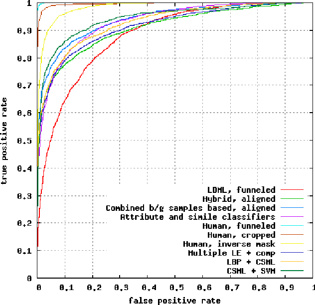 Cosine Similarity Metric Learning for Face Verification - Semantic