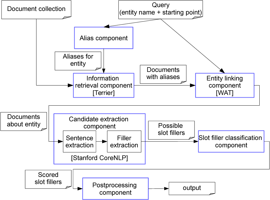 Figure 1 for CIS at TAC Cold Start 2015: Neural Networks and Coreference Resolution for Slot Filling