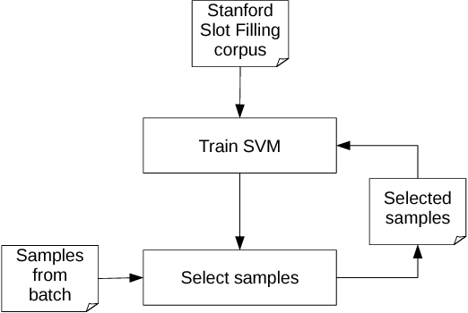 Figure 3 for CIS at TAC Cold Start 2015: Neural Networks and Coreference Resolution for Slot Filling