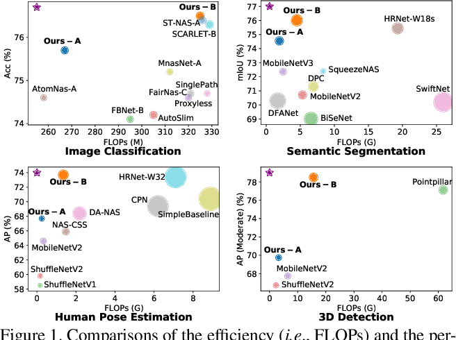 Figure 1 for HR-NAS: Searching Efficient High-Resolution Neural Architectures with Lightweight Transformers