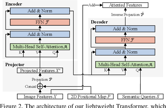 Figure 3 for HR-NAS: Searching Efficient High-Resolution Neural Architectures with Lightweight Transformers