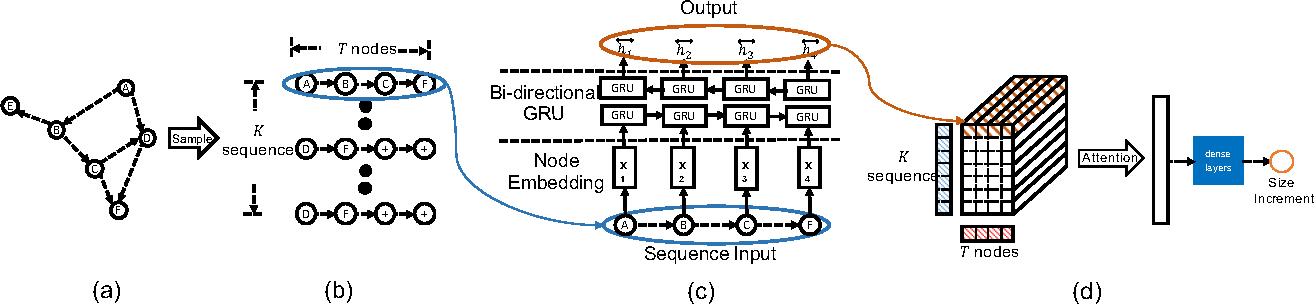 Figure 1 for DeepCas: an End-to-end Predictor of Information Cascades