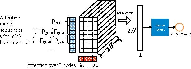 Figure 4 for DeepCas: an End-to-end Predictor of Information Cascades