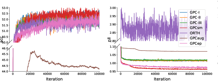 Figure 3 for Scalable Gaussian Process Classification with Additive Noise for Various Likelihoods