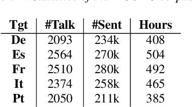 Figure 1 for CSTNet: Contrastive Speech Translation Network for Self-Supervised Speech Representation Learning