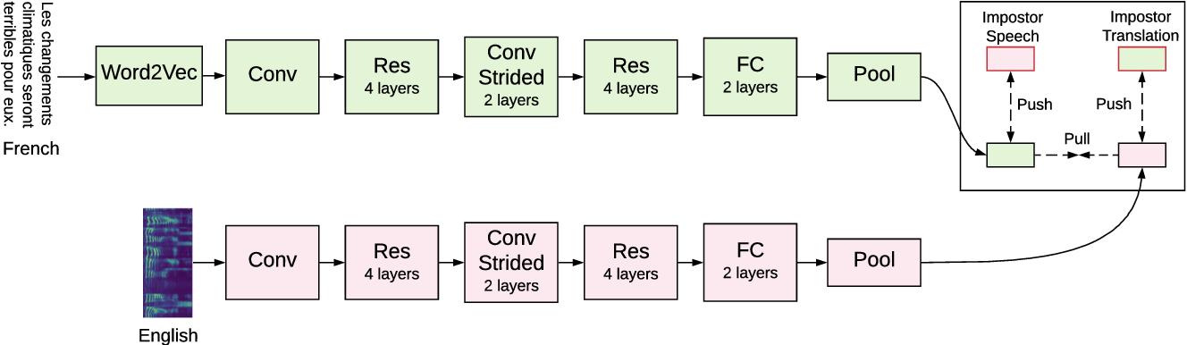 Figure 2 for CSTNet: Contrastive Speech Translation Network for Self-Supervised Speech Representation Learning