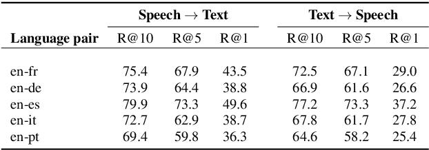 Figure 3 for CSTNet: Contrastive Speech Translation Network for Self-Supervised Speech Representation Learning