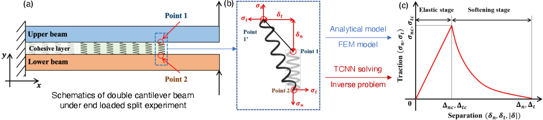 Figure 1 for Thermodynamic Consistent Neural Networks for Learning Material Interfacial Mechanics