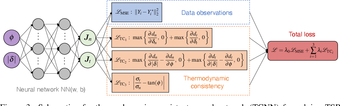 Figure 3 for Thermodynamic Consistent Neural Networks for Learning Material Interfacial Mechanics