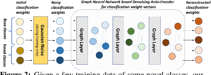 Figure 3 for Generating Classification Weights with GNN Denoising Autoencoders for Few-Shot Learning