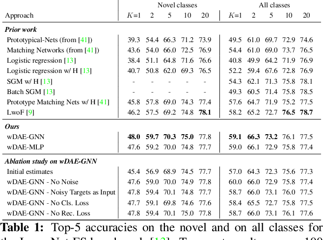 Figure 2 for Generating Classification Weights with GNN Denoising Autoencoders for Few-Shot Learning