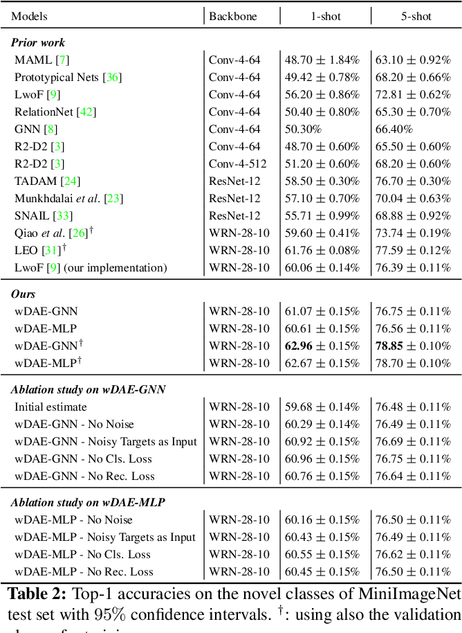 Figure 4 for Generating Classification Weights with GNN Denoising Autoencoders for Few-Shot Learning
